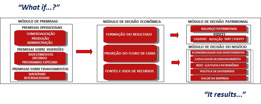 Modelo informatizado do negócio da empresa
